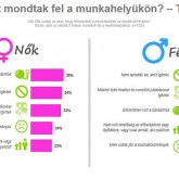 A főnökök miatt mondanak fel tízezrek a magyar munkahelyeken